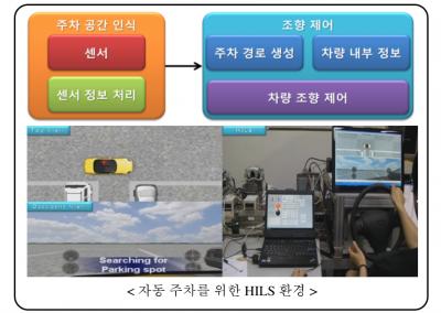 Autonomous Parking System