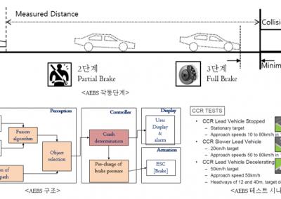 AEBS(Autonomous Emergency Braking System)