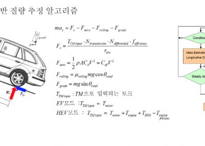 Development of the Vehicle Mass Estimator