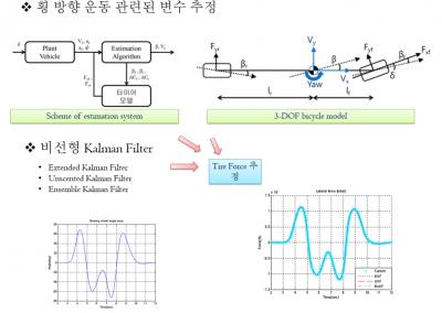 Development of Optimized Observer for the Intelligent Vehicle
