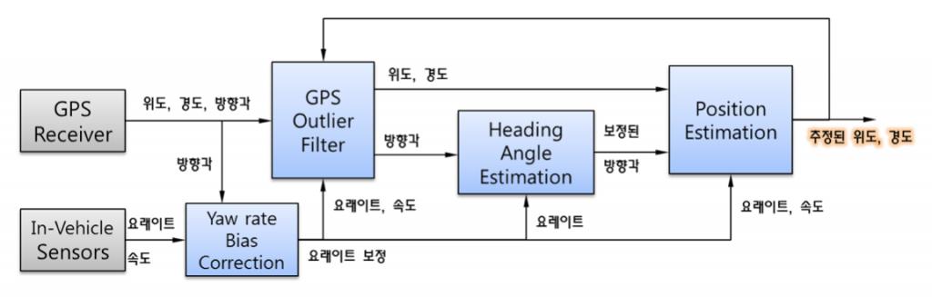 estimation_4_1
