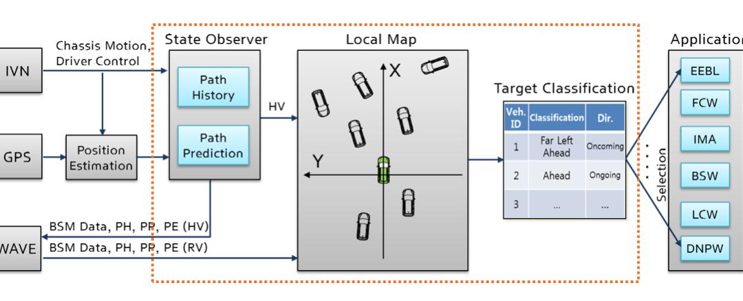 V2V 통신 기반의 주행 안전 시스템 개발